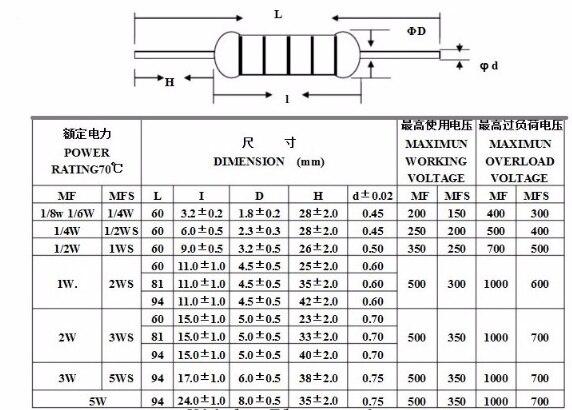100Pcs 6W 1/8W (0.125W) 1% Resistor Film Logam 1R ~ 1M 2.2R 10R 22R 47R 51R 100R 150R 470R 1K 4.7K 10K 47K 1 2.2 10 22 47 51 100