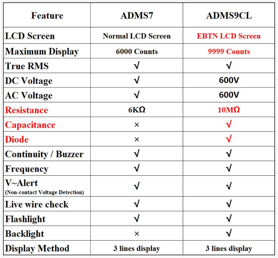 """Bside デジタルマルチメータ超ポータブル 3.5 """"lcd ディスプレイ、 dc ac 電圧計アナログテスター diy 計容量 ncv オーム hz のテスター"""