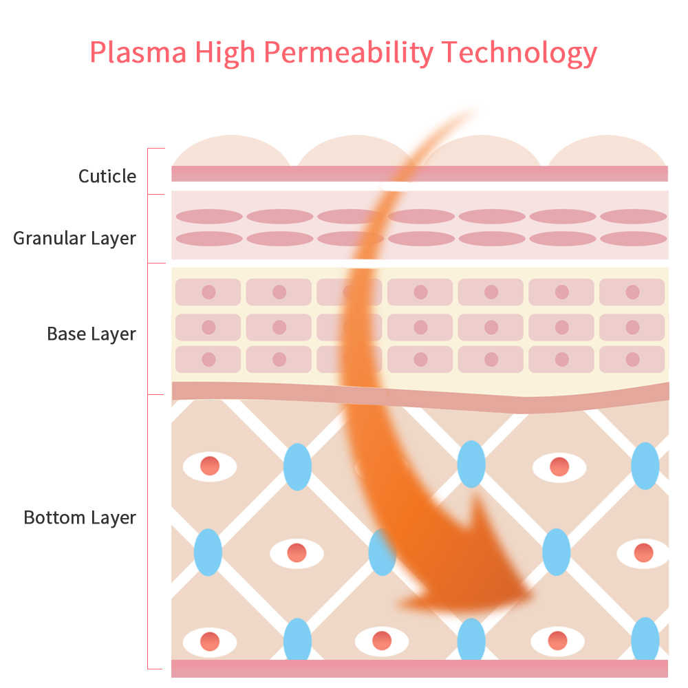 Lumière bleue Laser Plasma stylo cicatrice acné enlèvement Anti-rides vieillissement thérapie acné traitement stylo beauté dispositif soins du visage Machine