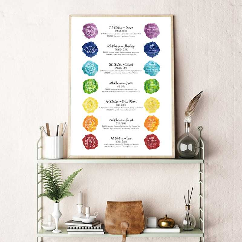 Chakra Art Print Seven Charkas Poster Home Wall Decor , Chakra Yoga Meditation Watercolor Art Canvas Painting Picture Decoration