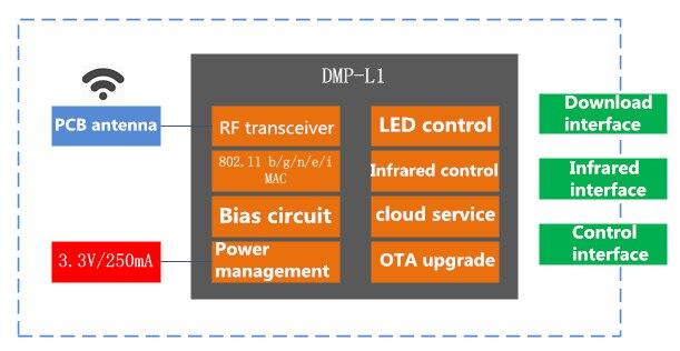 DMP-L1接口