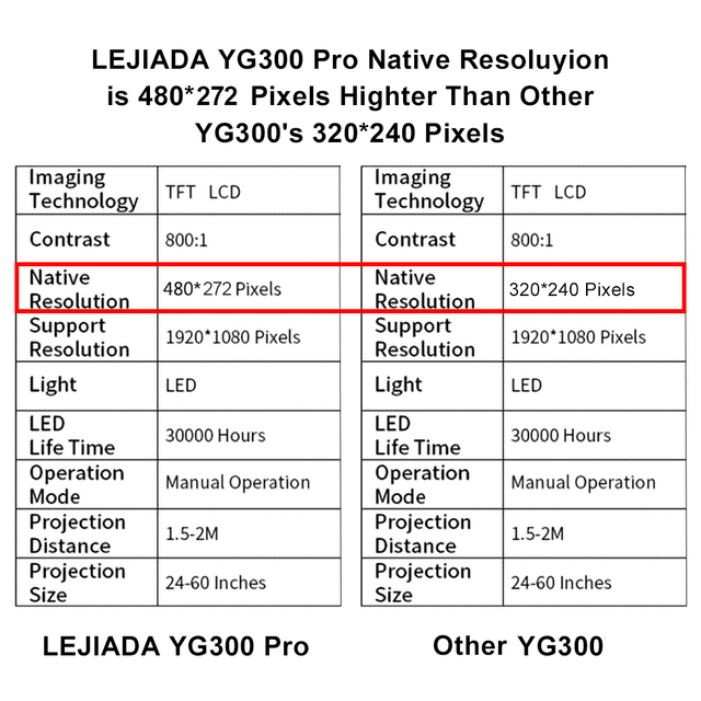 LEJIADA YG300 Pro LED Mini Projector 480x272 Pixels Supports 1080P HDMI USB Audio Portable Home Media Video Player 5