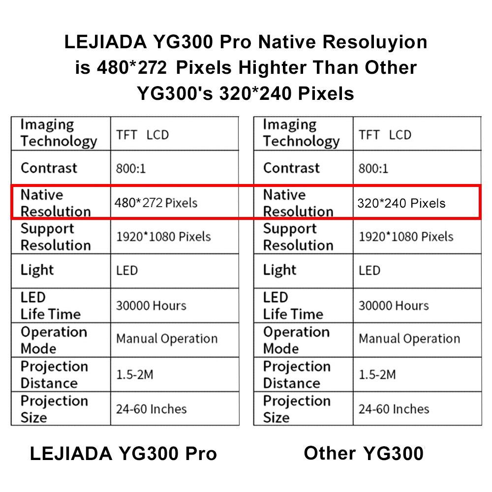 Lejiada yg300 pro led mini projetor 480x272 pixels suporta 1080p hdmi usb de áudio portátil projetor casa media player vídeo-4