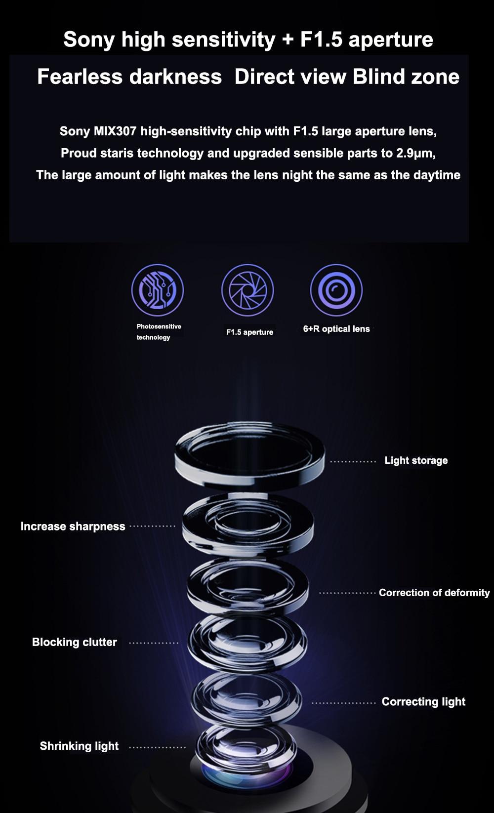 Sony high sensitivity + F1.5 aperture