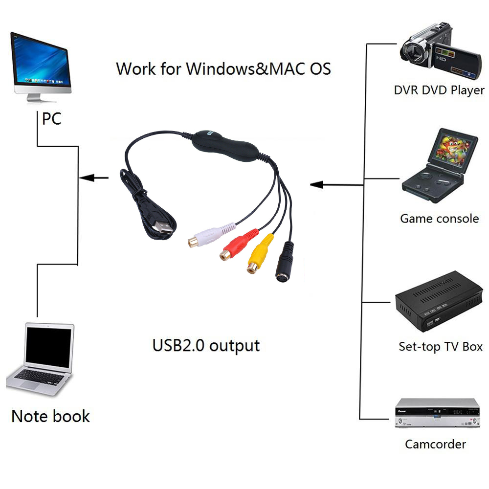 New EzCAP159 USB 2.0 Audio Video Capture Card Convert Analog Video To Digital For Windows & Mac OS 10.14 Win10 64bit Or Later