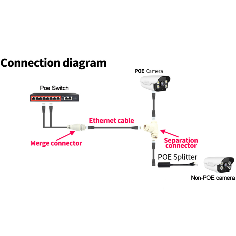 Clearance SaleConnector-Head Network-Cabling-Connector Poe-Splitter Security-Camera RJ45 for Install