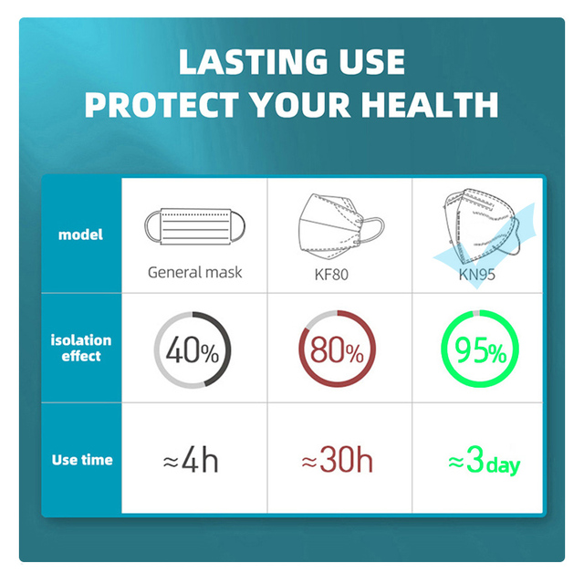 70 Pieces KN95 Mascarillas CE FFP2 Facial Face Mask 5 Layers Filter Protective Health Care Breathable 95% Mouth Masks For Face 6