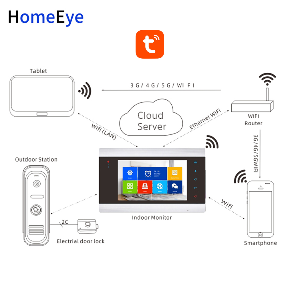 Купить с кэшбэком HomeEye WiFi IP Video Door Phone Video Intercom System 960P Tuya Smart Life App Remote Unlock Motion Detection Access Control