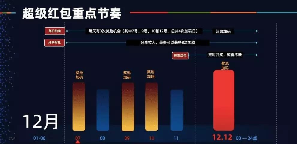 2019淘宝双12超级红包 每天3次,最高1212元(附攻略)图片 第3张