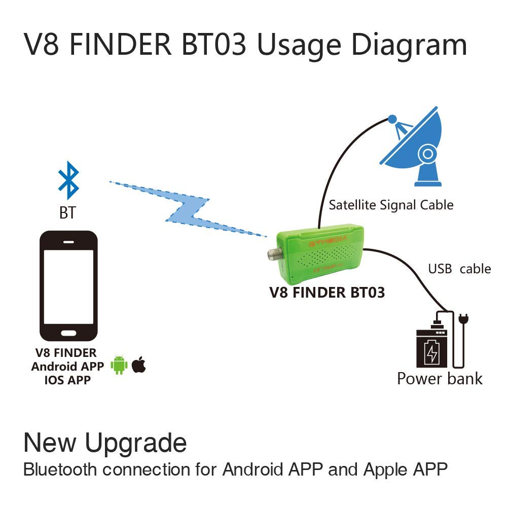 Original GTmedia V8 Finder BT03 Finder DVB-S2 Ios BT4.0 Satellite Finder Better Than Satlink Ws-6933 Ws6906 Upgrade Freesat Bt01