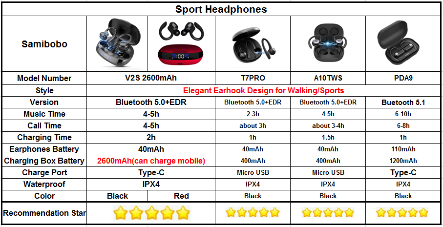The Most Advanced Over Ear Outdoor Sports Earbuds Fully Waterproof In Ear Buds