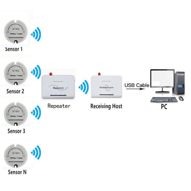 RF IOT ワイヤレス水分センサー 433 mhz/868 mhz/915 mhz 温度トランスミッタオンライン長距離温度湿度監視