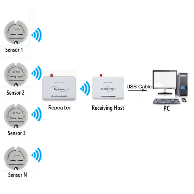 RF IOT Wireless Moisture Sensor 433mhz/868mhz/915mhz Temperature Transmitter Online Long Range Temperature Humidity Monitoring