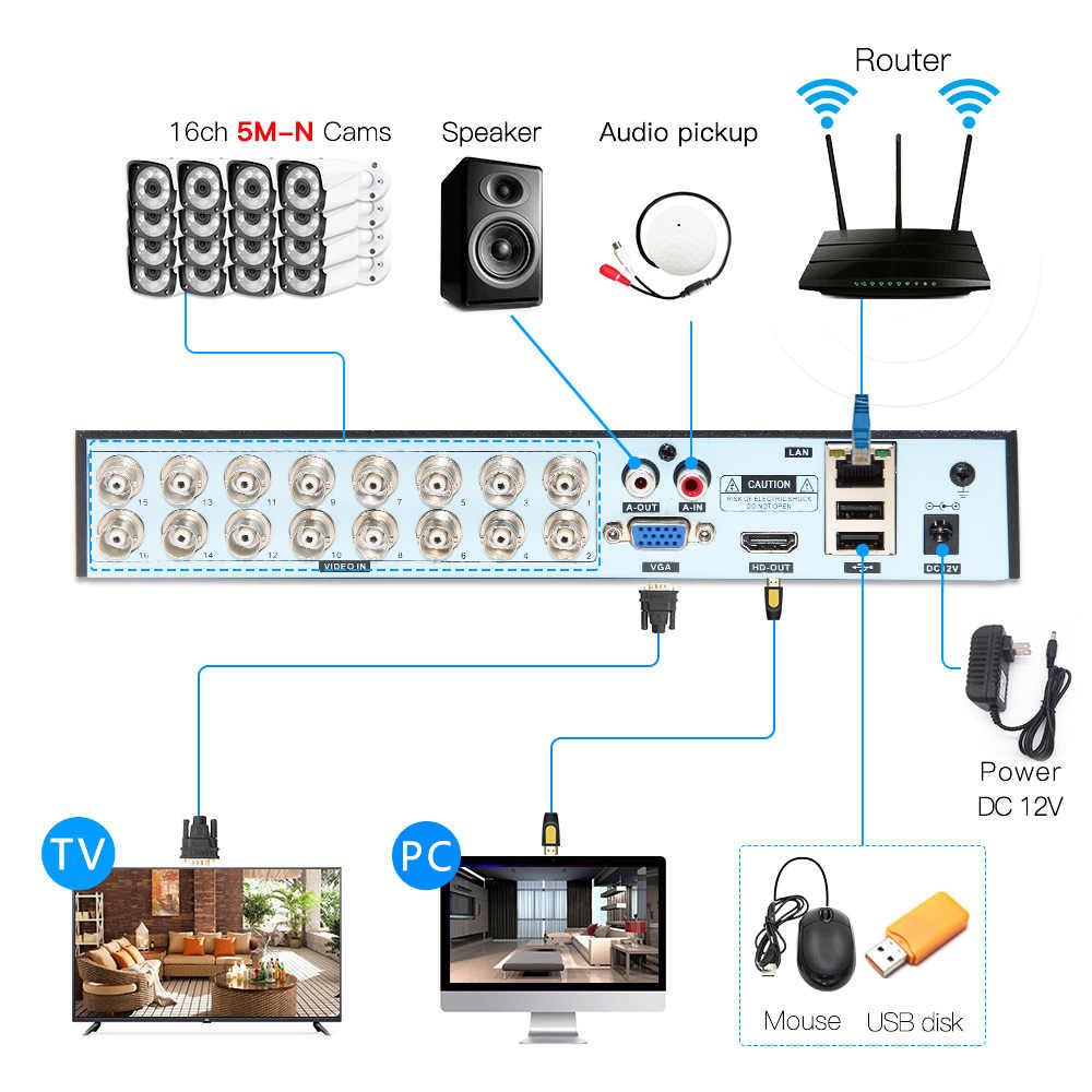 5в1 настоящий H.265 16ch 5M-N HVR безопасности CCTV гибридный видеорегистратор P2P P6Spro поддержка adh/TVI/CVI/CVBS/ip-камеры ONVIF