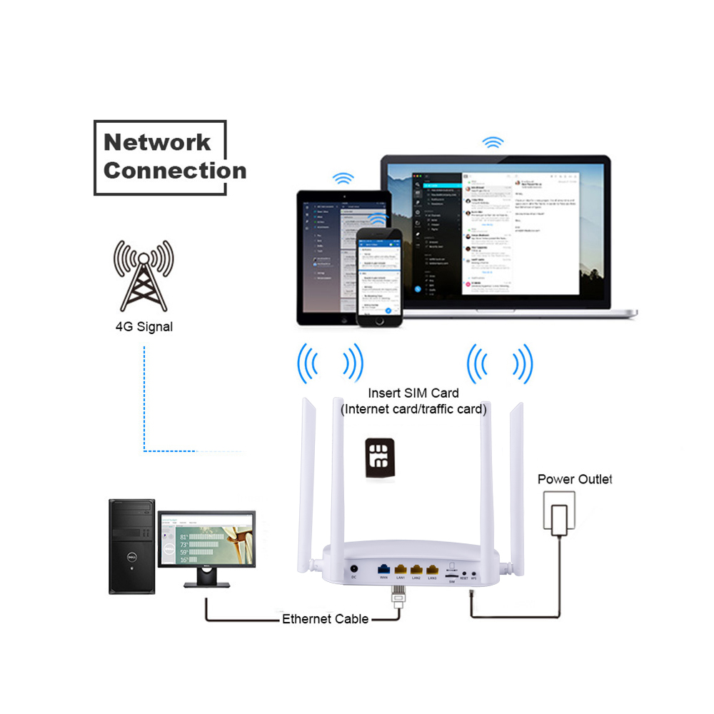 CPE 4G LTE Smart WiFi Wireless Router with 300Mbps Speed and SIM Card Router along With 4pcs External Antennas and Qualcomm Chip 8