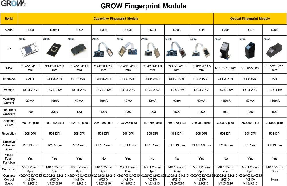 H4e4e010135154590a2eb5b7bf6be18629 GROW R307 Finger Touch Function Optical fingerprint Module Sensor Reader