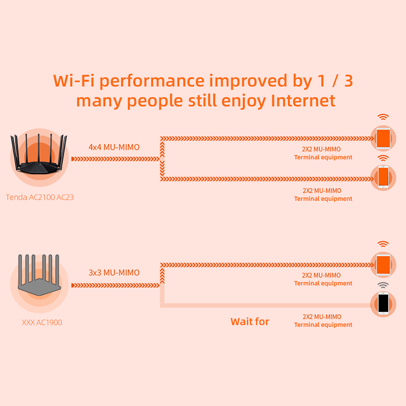 Tenda AC23 AC2100 Router Gigabit 2.4G 5.0GHz Dual-Band 2033Mbps Wireless Router Wifi Repeater with 7 High Gain Antennas Wider 6