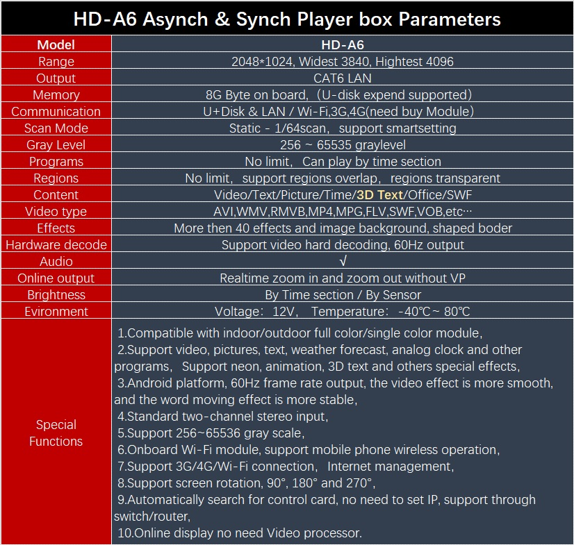 Image 5 - Huidu HD A6 Asynch & Synch Large LED Video Display Player, Dual Mode LED Video Controller 4 in 1 player(WIFI/4G expend support)LED Displays   -