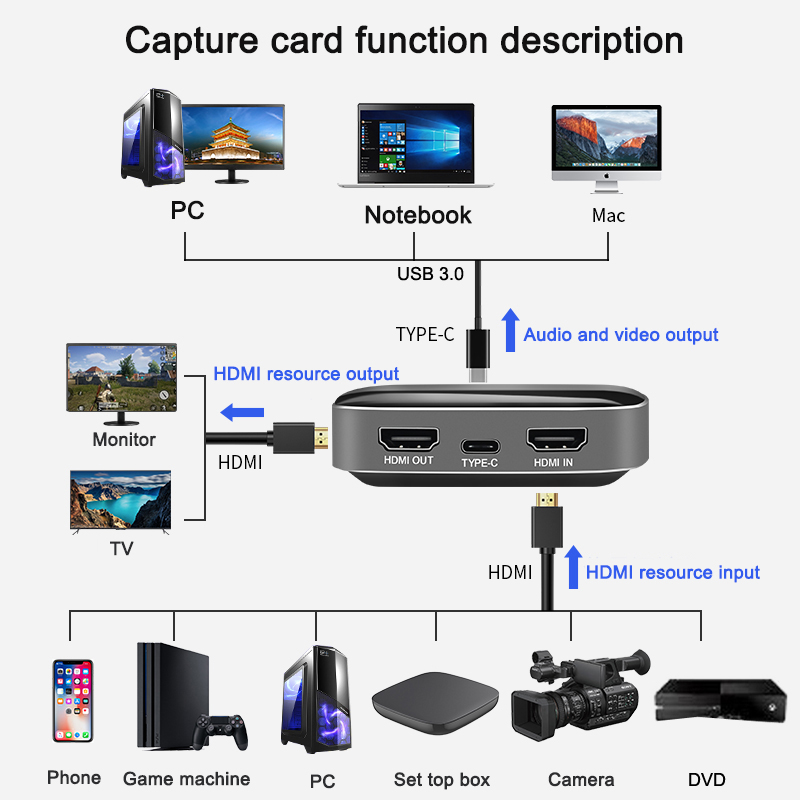 4K 60fps 1080P HDMI Video Capture Card Loop-out Type C to USB 3.0 Recording Box Phone Game Grabber Live Streaming for PS4 DVD PC