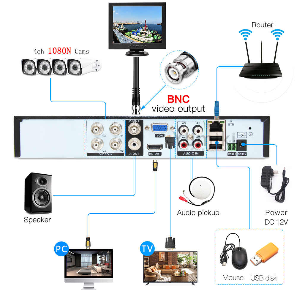 5in1 4ch * 1080N AHD HVR Surveillance sécurité CCTV enregistreur vidéo hybride DVR pour 720 P/960 H analogique AHD CVI TVI caméra IP P6SPRO