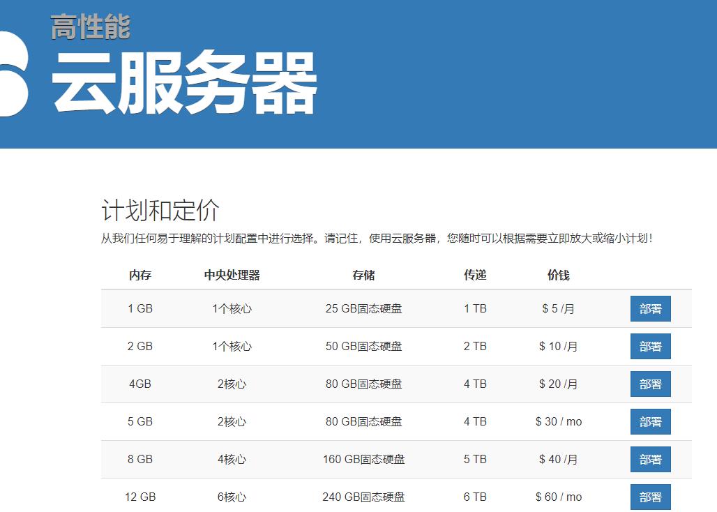 羊毛党之家 新商家慎重-ndchost:$2.5/月/1GB内存/25GB SSD空间/1TB流量/KVM/美西