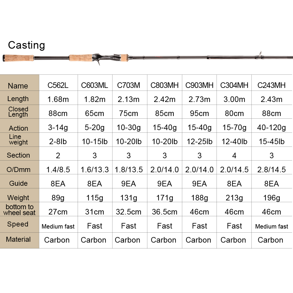 Obei HURRICANE 1.8/2.1/2.4/2.7/3.0m 3Section Baitcasting Fishing Rod Travel Ultra Light Casting Spinning Lure 5g-40g M/ML/MH Rod