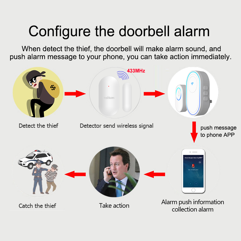 Купить с кэшбэком Wifi Doorbell Alarm System Intelligent Wireless Doorbell Strobe Tuyasmart app 58 sound compatible 433MHz wireless detectors