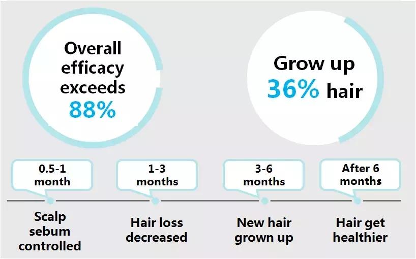 Laser Hair Regrowth RF LED Light Electric Scalp Massager Scalp Stimulator Electric growth hair care machine