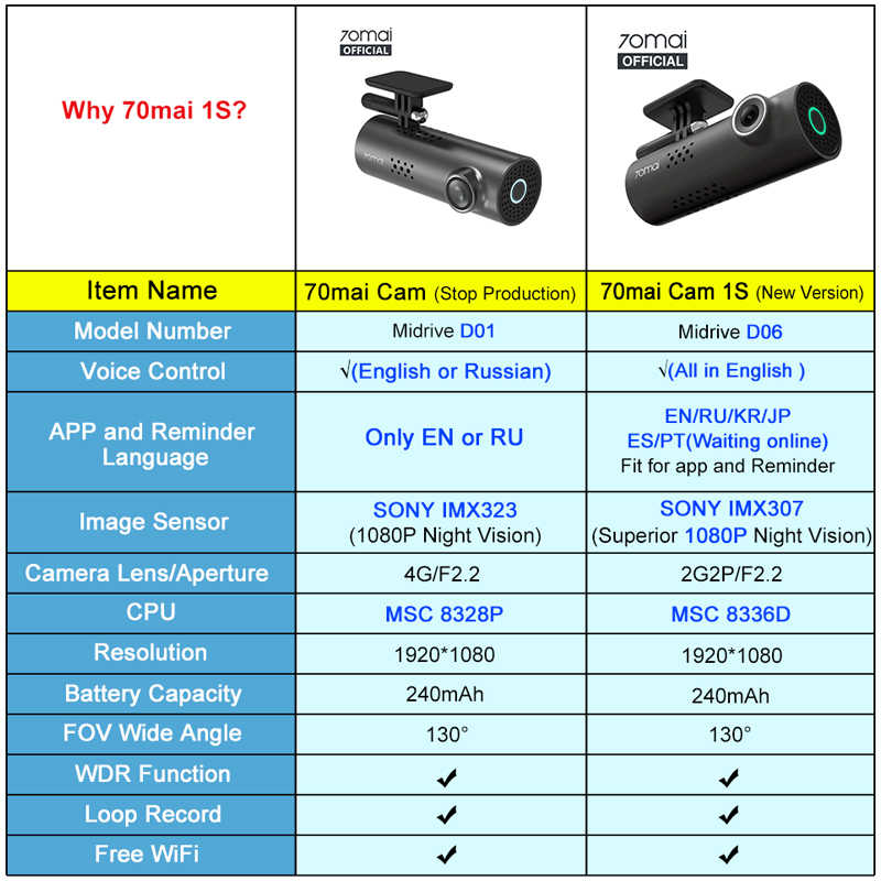 70mai جهاز تسجيل فيديو رقمي للسيارات 1S التطبيق والإنجليزية صوت التحكم 70mai 1S 1080P HD للرؤية الليلية 70 ماي 1S مسجّل بيانات كاميرا السيارة WiFi 70mai داش كاميرا 1S