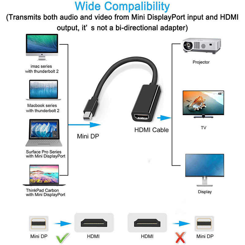 Mini DP A HDMI Cavo Adattatore per Apple Mac Macbook Pro Air Notebook DisplayPort Display Port DP A HDMI Convertitore per Thinkpad
