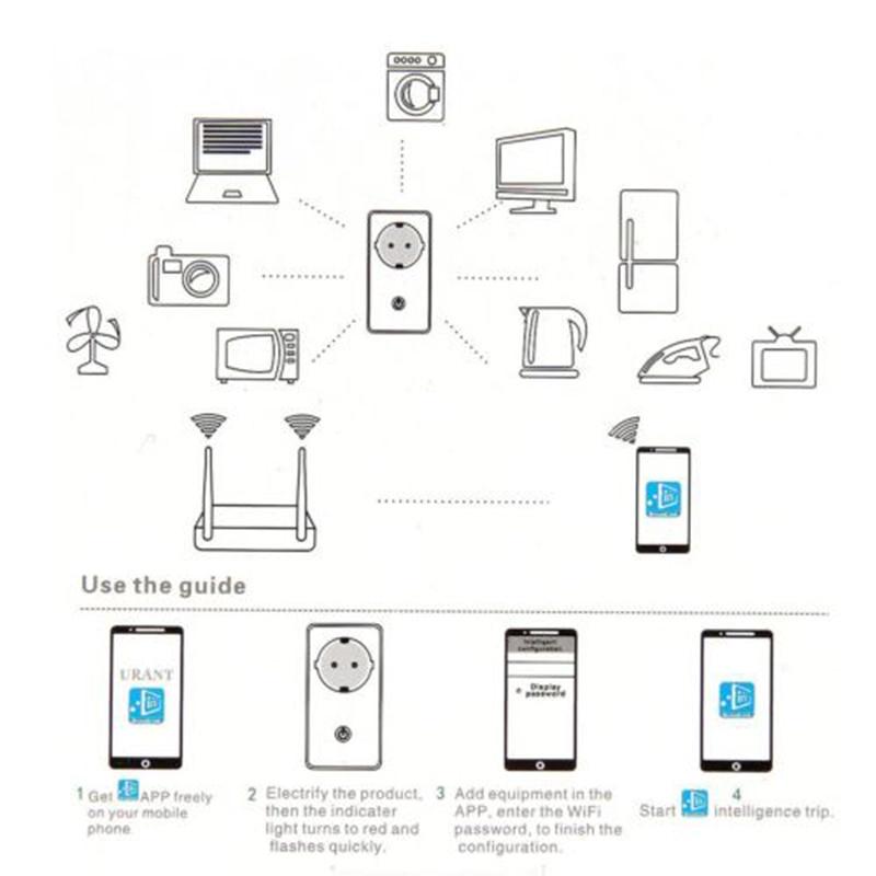 Hot Koop Sonoff S20 Eu Wifi Smart Socket Schakelaar Eu E/F Plug App/Vocie Afstandsbediening stopcontact Timing Werkt Met Alexa 5