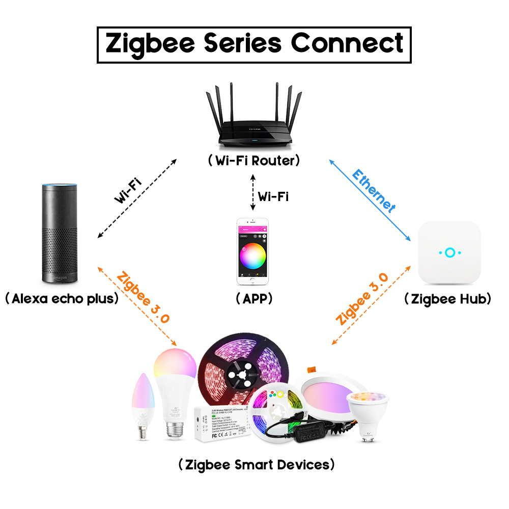 Image 2 - zigbee rgb led candlelight  APP smart control work with3.0 gateway smartthings 4w rgbw  warm white cool white LED e12 e14 tapy-in LED Bulbs & Tubes from Lights & Lighting