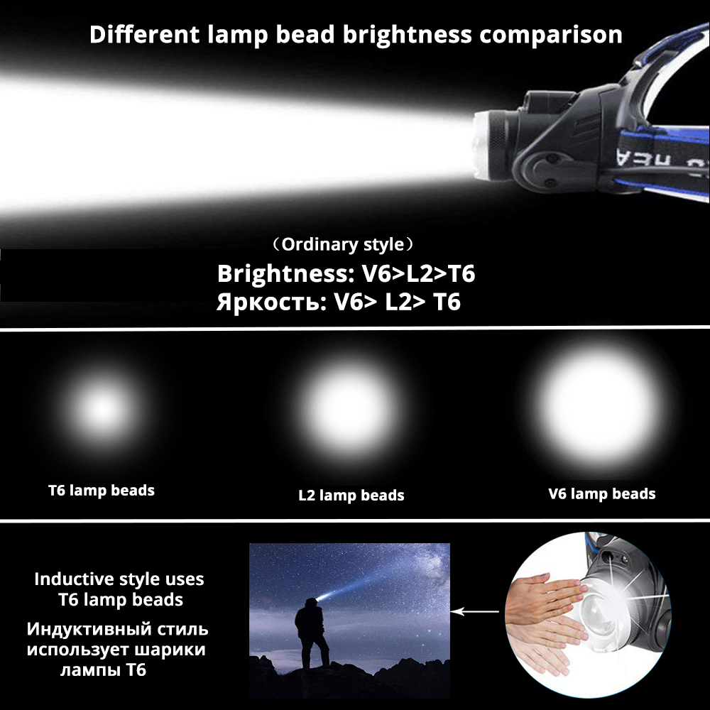 Купить с кэшбэком Super Bright LED Headlamp Induction switch Fishing Headlight Support zoom 3 lighting mode Powered by 2x18650 batteries