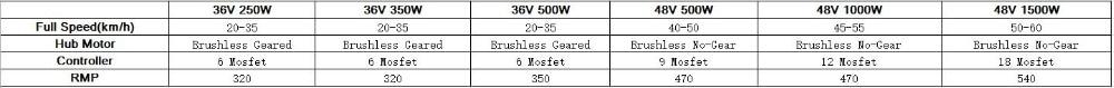 电动套件时速电机信息