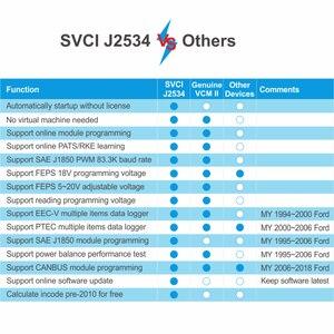 Image 5 - SVCI J2534 IDS V119 OBD2 teşhis aracı destek çevrimiçi programlama ve teşhis arabalar yerine VCM2 tarayıcı