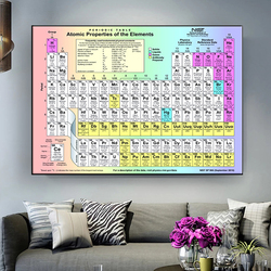 English education poster chemical element periodic table classroom school study room decoration painting
