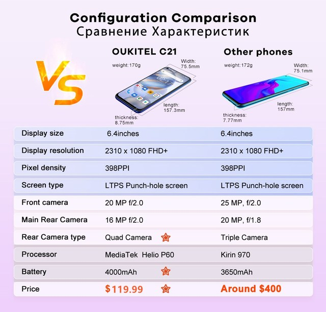 OUKITEL 4G C21 Smartphone Octa Core 4G+64GB 4000mAh Mobile Phone Selfie 6.4'' FHD+ Hole Punch Screen 20MP Quad Camera Phone 5