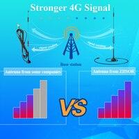 אנטנה עבור 4G LTE אנטנה עם בסיס מגנטי עבור מודול 3G GSM אלחוטי אומני אנטנות SMA זכר 1m 2m צמה עבור רכב Antena TX4G-XPL-300 (5)