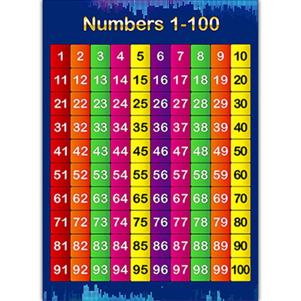 Posters Set Poster Family Educational Times Tables Children Wall Chart Poster For Paste In The Children's Bedroom