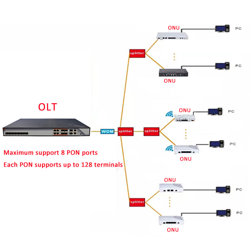 GPON ONU FTTO 1GE GPON 1port FTTH ONU ONT Single LAN Port OLT 2 5G Gpon ZTE Chipset Fiber to home FTTB modem of Service Boxs in Fiber Optic Equipments from Cellphones Telecommunications
