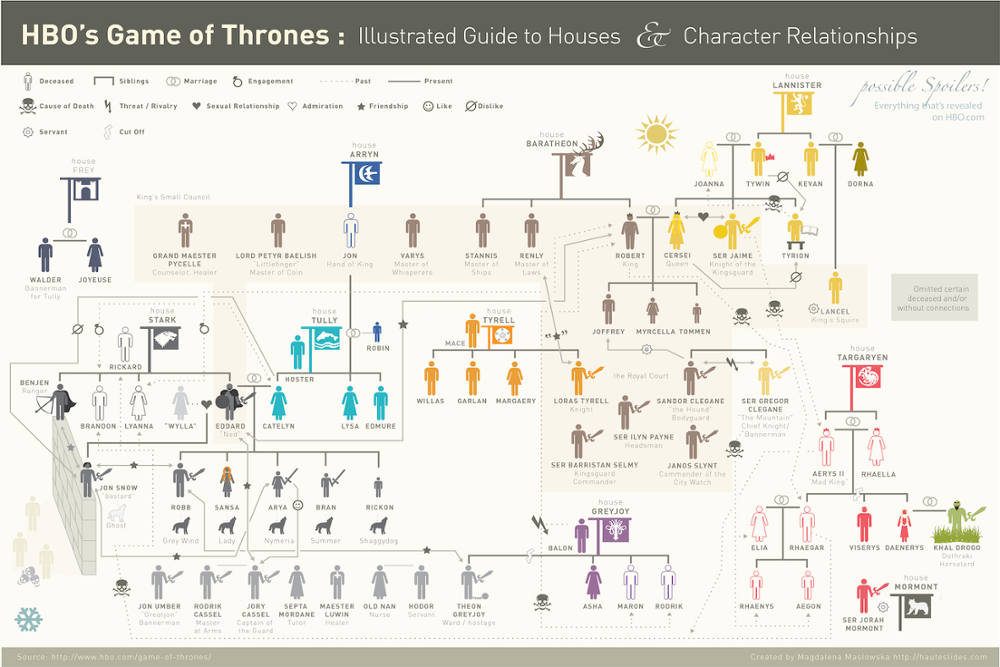 Us 68 Custom Canvas Art Game Of Thrones Character Relationships Poster Guide To Houses Wallpaper Office Wall Sticker Mural Decor 2502 In Wall