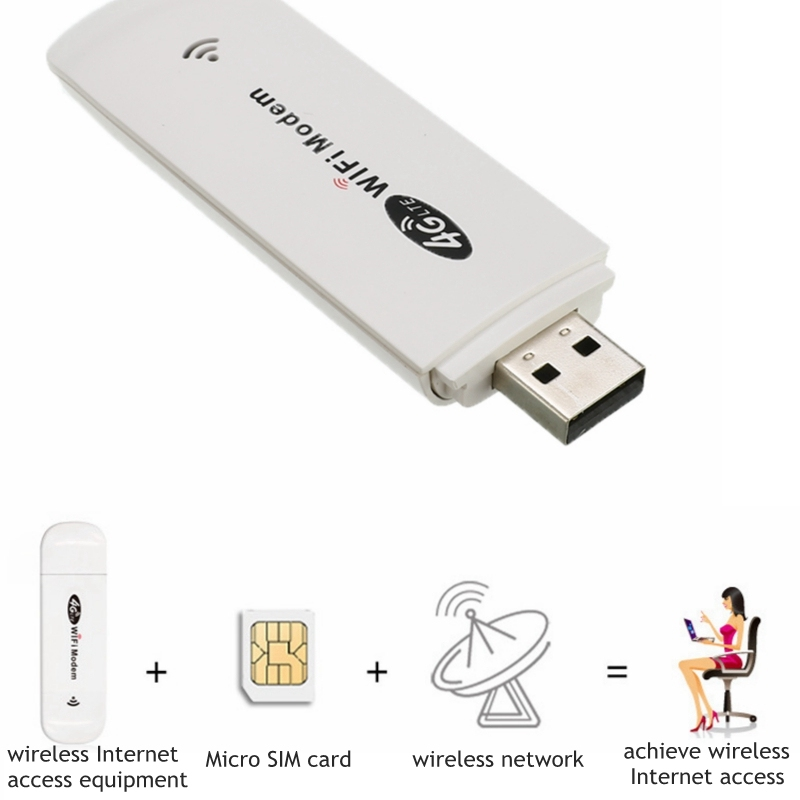 3G/4G LTE USB Modem Network Adapter With WiFi Hotspot SIM Card 4G Wireless Wi-Fi Router For Win XP Vista 7/10 Mac 10.4 IOS image