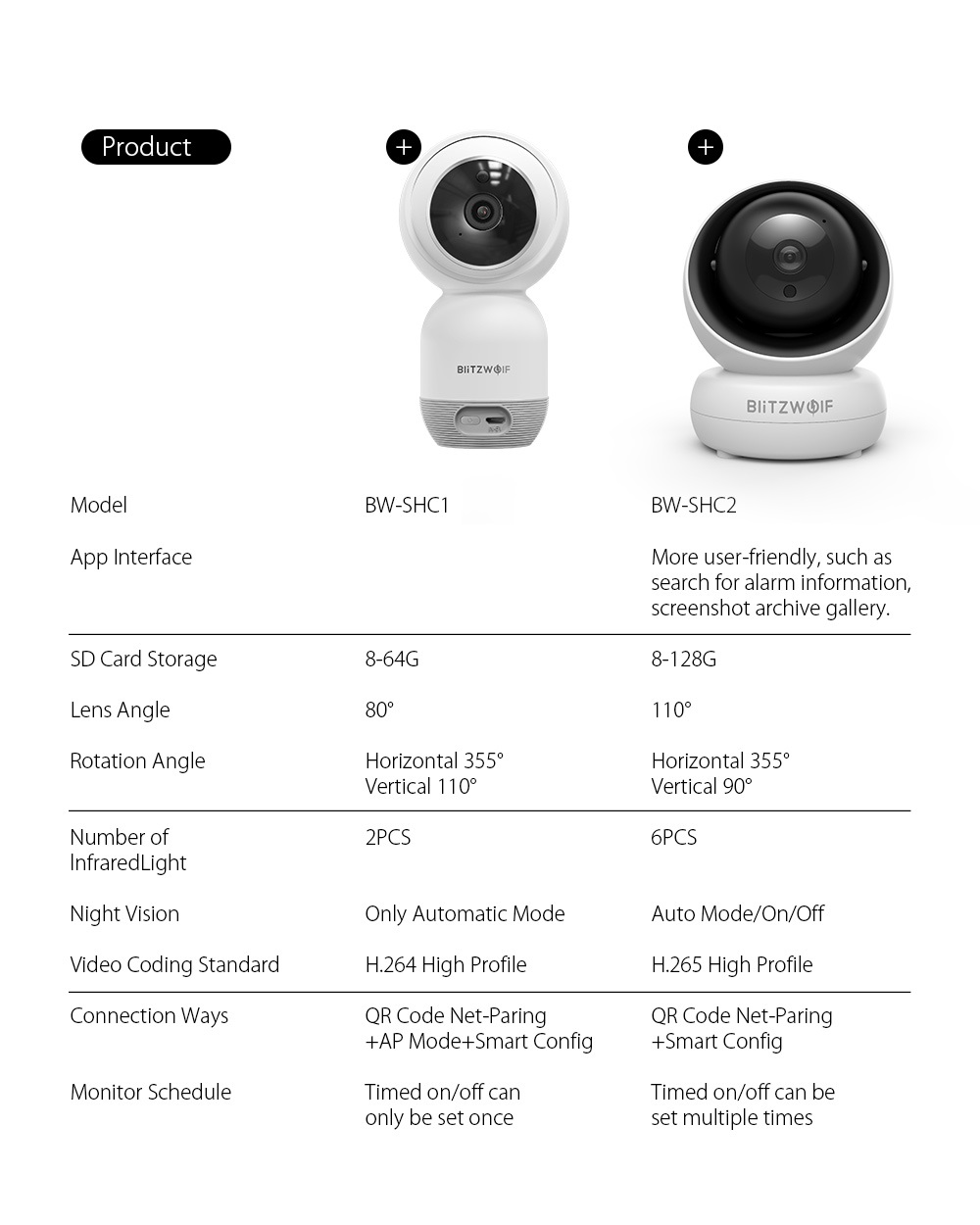 BlitzWolf BW-SHC2 1080P 2MP Wifi IP Camera Indoor Baby Monitor Smart Home Night Vision Secutrity Camera Video Surveillance