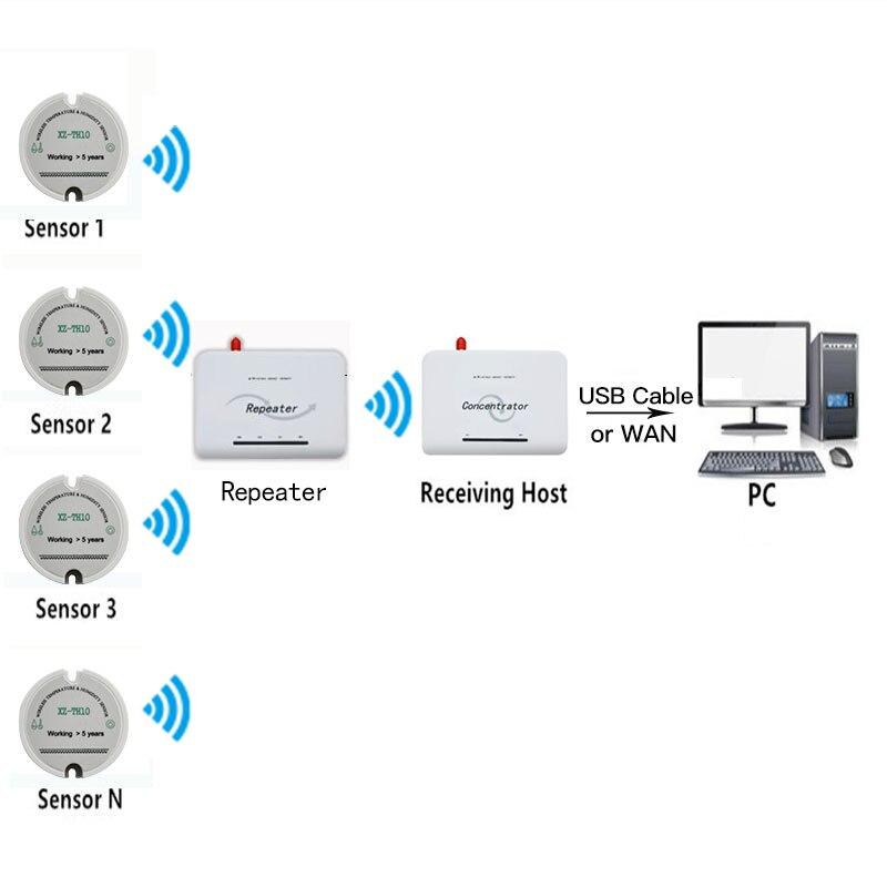 433 МГц rf беспроводной датчик влажности Измеритель температуры и влажности система мониторинга температуры и влажности-in Фиксированные беспроводные терминалы from Мобильные телефоны и телекоммуникации