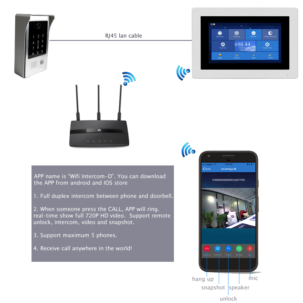 Купить с кэшбэком WiFi Video Door Phone IP Video Intercom App Remote Unlock Motion Detection Code Keypad+IC Card 1 to 6 Access Control System POE
