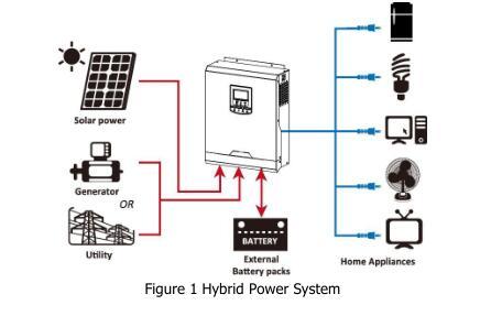 com 5a ac carregador pwm 50a carregador solar para pv 80v