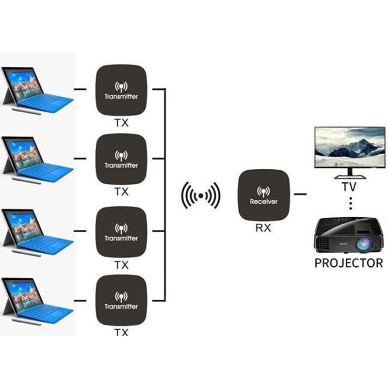 5Ghz Wireless Hdmi Extender System Wireless Transmitter Receiver Video Wifi Hdmi Signal Sender Kit 20M EU Plug|Wireless Adapter|   - title=
