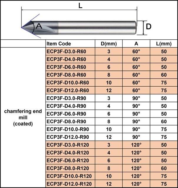 倒角刀内R刀型号及价格和数据表