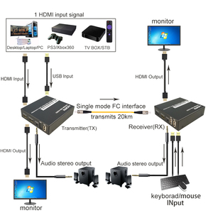 Image 4 - HDMI Over fiber converter Extender Support 1080P Uncompressed HDMI audio video Lossless No delay up 20KM extension