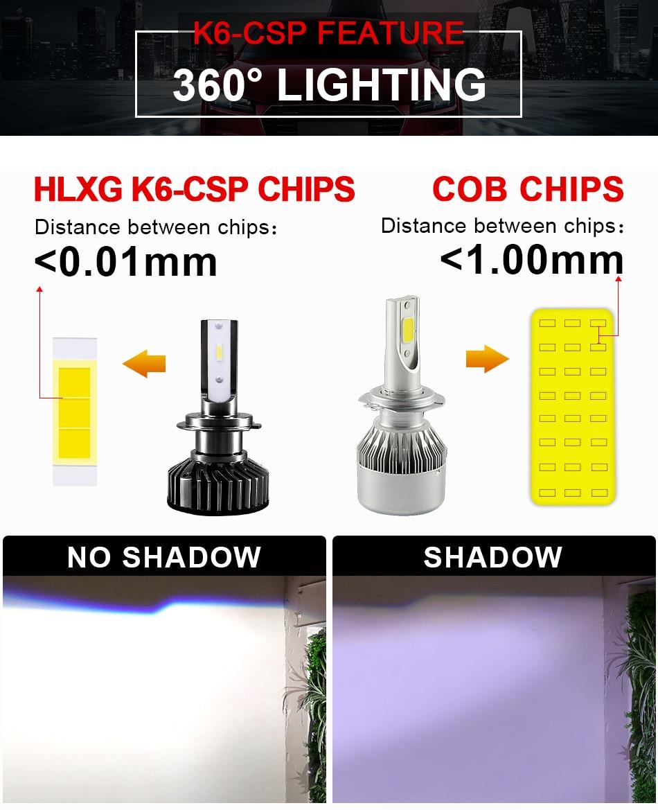 H5a315633f7eb4ea392cbc1242467f3adU hlxg Mini H4 Led H7 with Lumileds ZES 5000K LED 12000LM 72W/set Lampada H1 Bulb HB3 9005 9006 hb4 Fog Light 4300K H8 H11 6500K